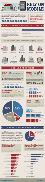 How Small Businesses Are Using Mobile [INFOGRAPHIC]
